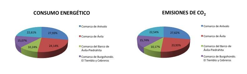 Consumo Energético y Emisiones de CO<sub>2</sub>