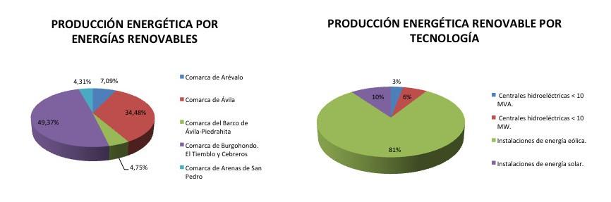 Producción energética por energías renovables y producción energética renovable por tecnología